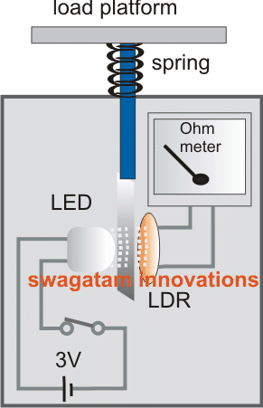 simple weighing machine with LED LDR spring mechanism