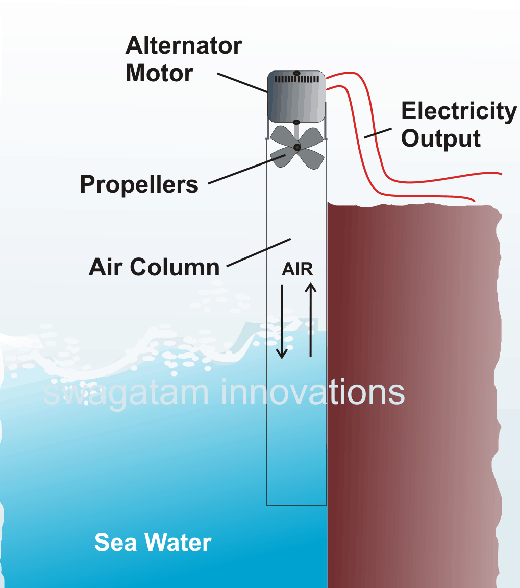 How to Generate Electricity from Sea Water – Simple Experimental Project