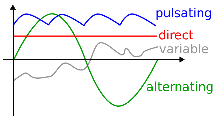 Difference Between Alternating Current(AC) and Direct Current(DC)