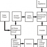 grid interactive solar power generation system diagram 150x150 - Grid Load Power Monitor and Controller circuit for GTI Application