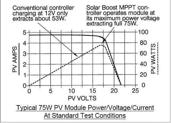 Understanding MPPT Solar Charger