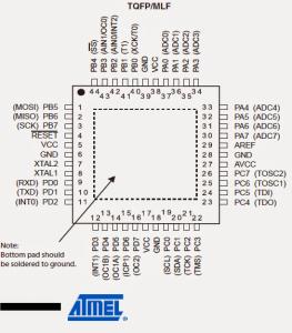 ATmega32, Pinouts Explained