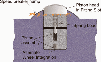 How to Generate Electricity from Road Speed Breakers