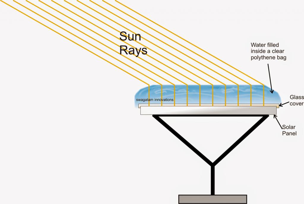 Solar Panel Enhancer Using Solar Mirror Concept