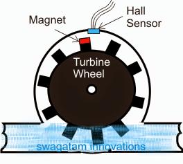 Water Flow Sensor/Meter – Check Water Flow Rate