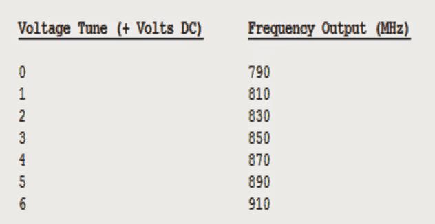 cellphonefrequencyrange 1 - Cellphone Jammer Circuit Explored