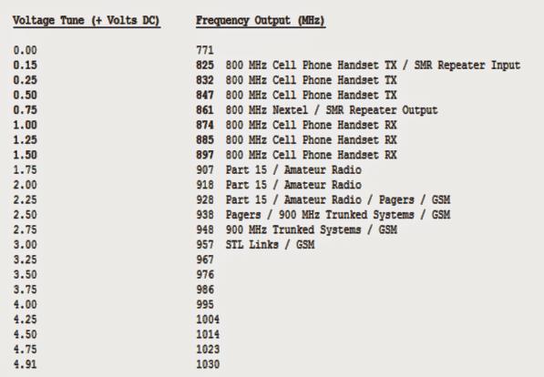voltage to frequencymappingofZ CommV580MC04VCO 1 - Cellphone Jammer Circuit Explored