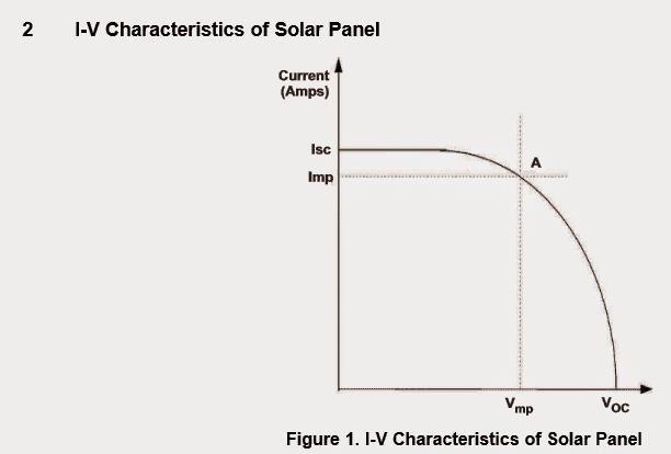 I/V characteristic curve of solar panel