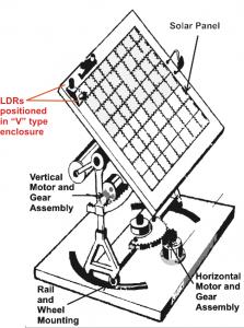 MPPT vs Solar Tracker – Differences Explored