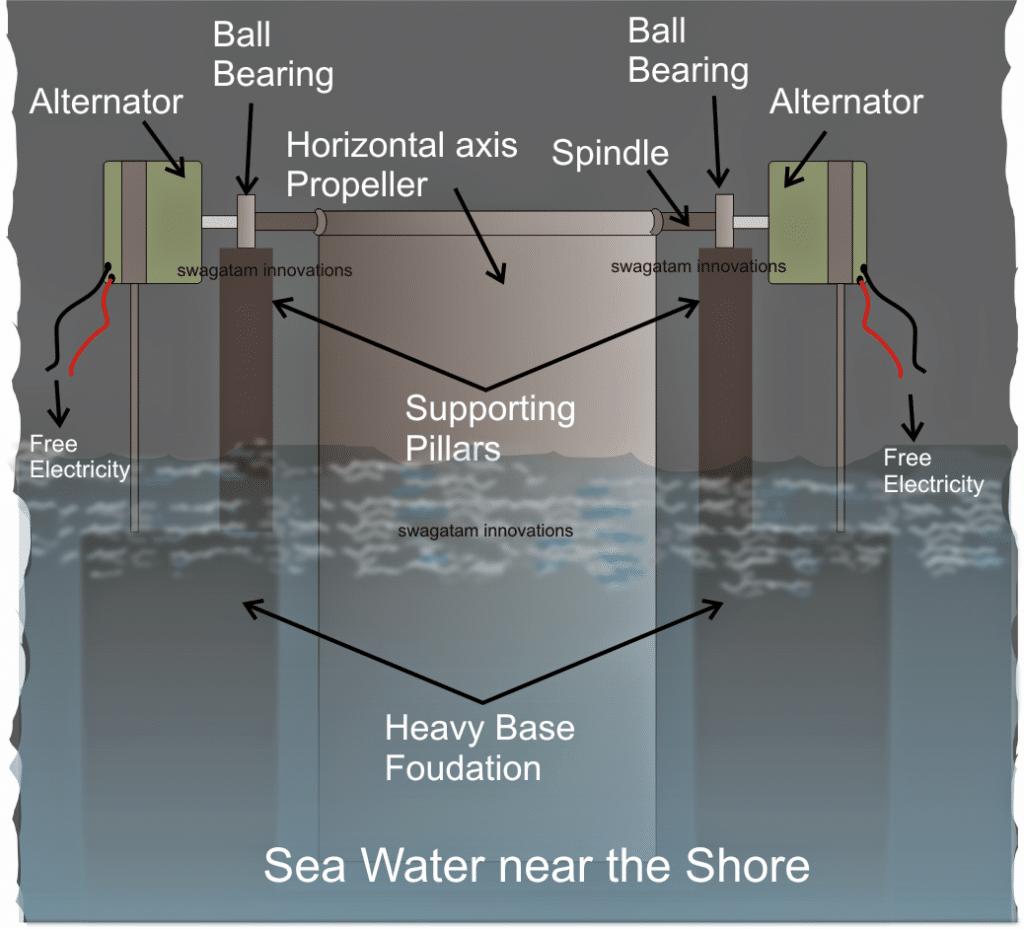 How to Generate Free Electricity from Sea Wave
