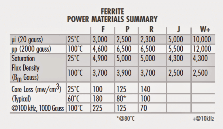 Ferrite Core Material Selection Guide for SMPS