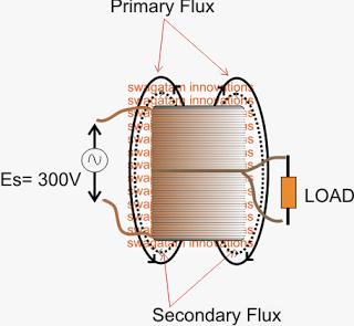 Transformer Winding Formula Explained