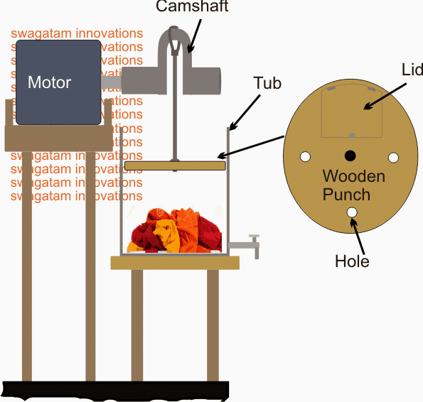 Simple cloth washer system using Camshaft Motor Push Pull