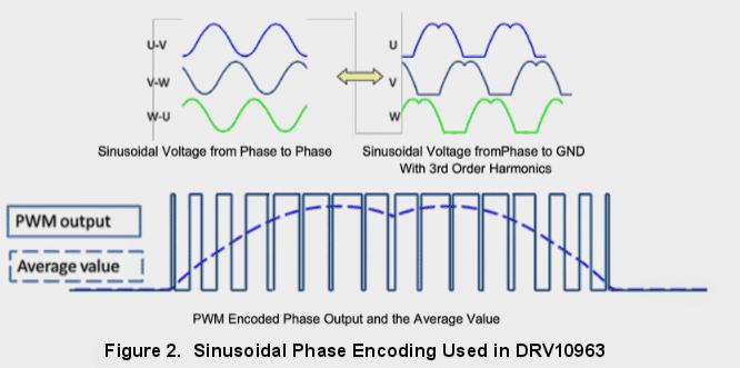 DRV10963 presents 3-phase 25-kl-lz PWM outputs
