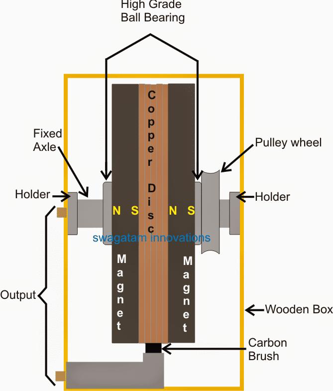 N machine free energy magnet generator machine parts details