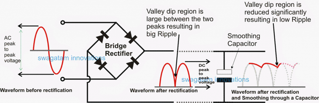 Diagram Showing Ripple Valley