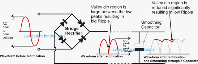 Ripple on Ac Electrical Theory