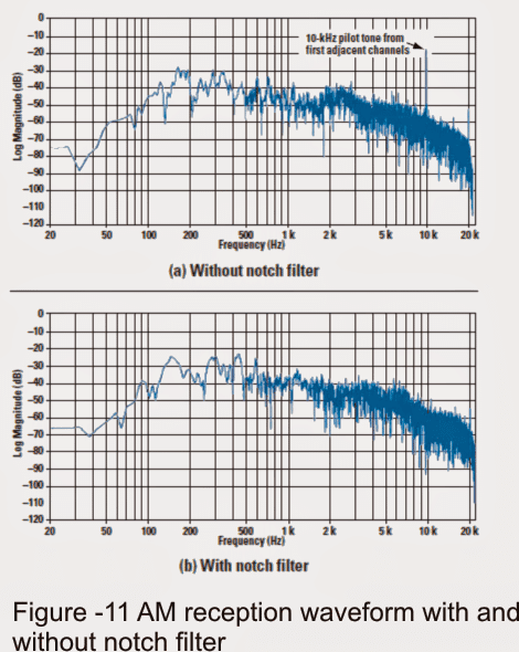 audio spectrum of a station without using and using the 10-kHz notch