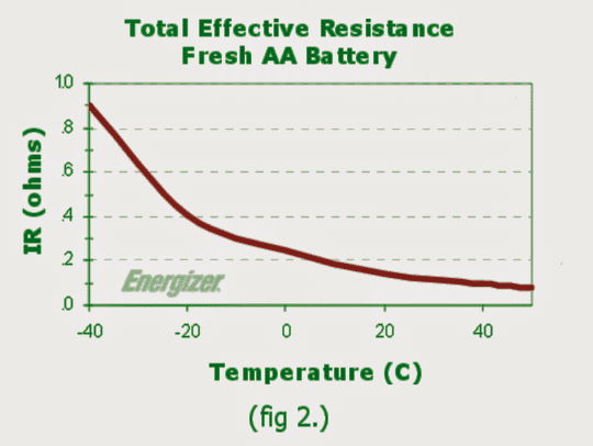 total effective resistance of fresh AA battery
