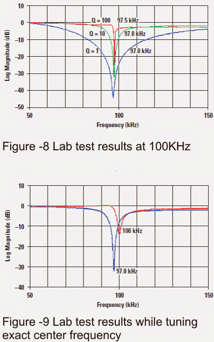 notch filters applied to work at 100 kHz and 10 kHz