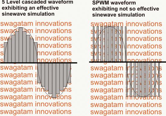 5 level cascaded waveform