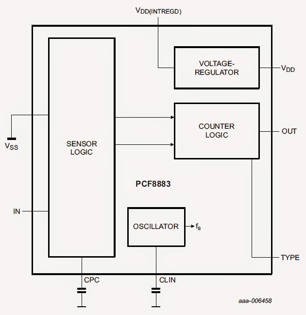 IC PCF8883 internal diagram