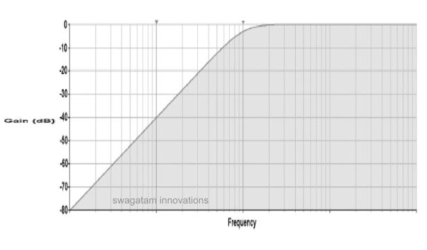 high pass filter response graph