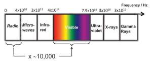 How to make simple a LI-FI (Light Fidelity) Circuit