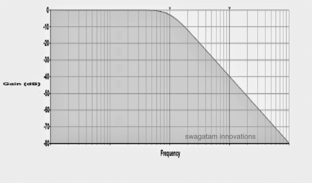 low pass filter frequency response with regards to the gain