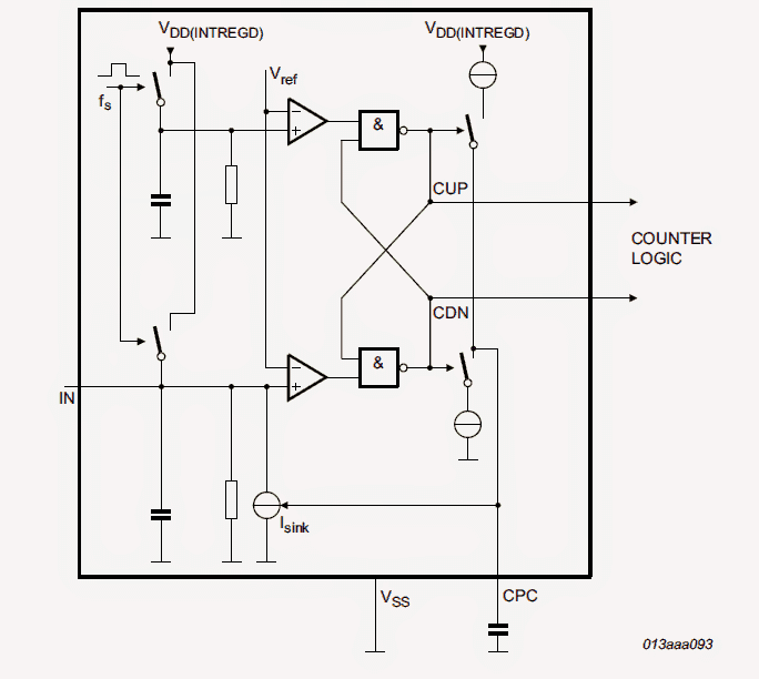 pinout details of the IC PCF8883