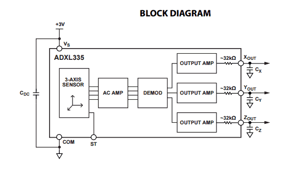 Accelerometer block diagram