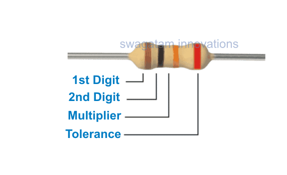 Color code scheme of resistors consisting of four bands
