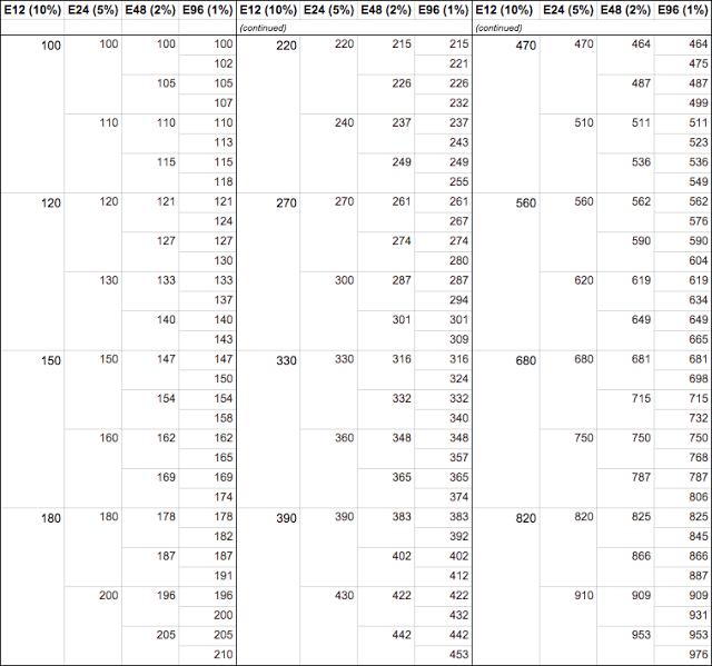 Standard Resistor E-series Values
