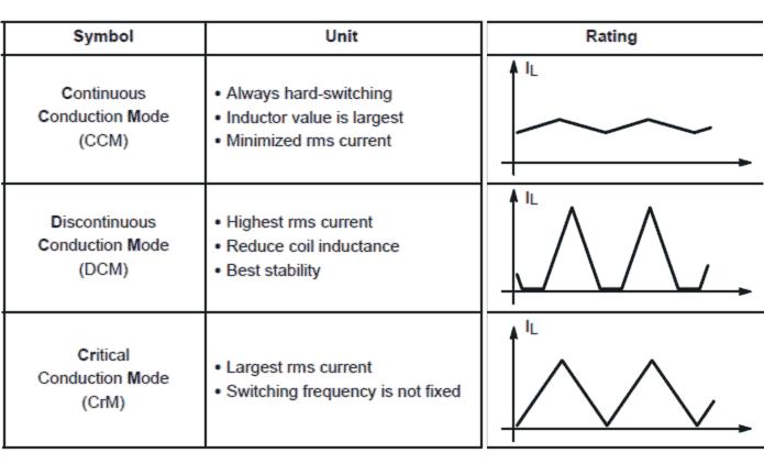 distinct benefits for the proposed DCM controller technique