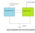 Bluetooth Function Generator Circuit