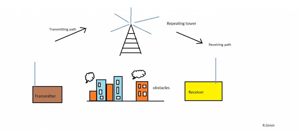 Make this Radio Repeater Circuit at Home