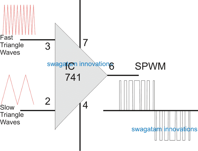 generating sine pulse width modulation or SPWM with opamp