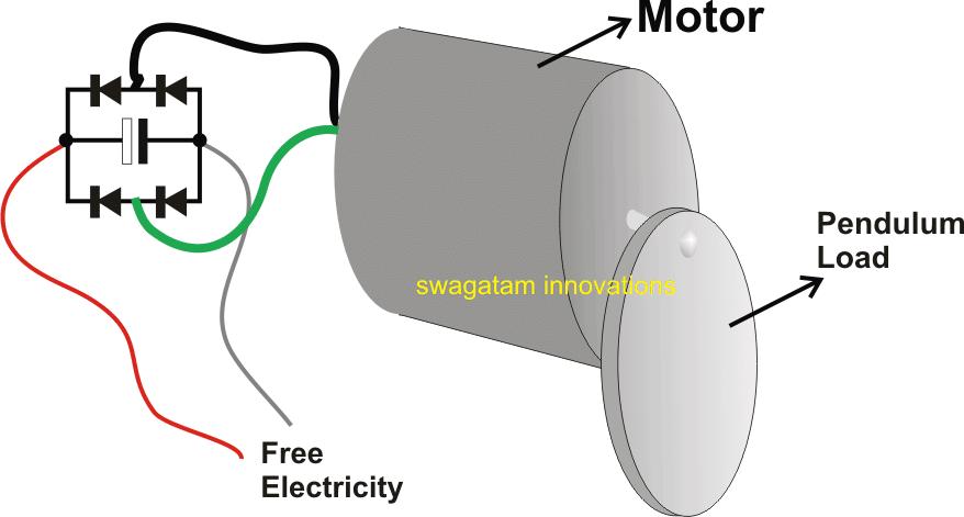 Regenerative Braking Circuit in Automobiles. The pendulum generates electricity due to regenerative braking