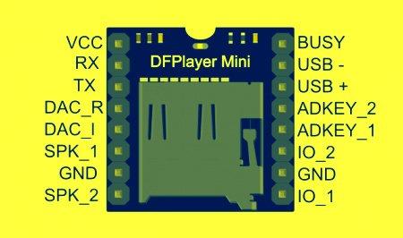 Pin configuration of DFPlayer