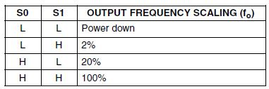S0 and S1 are the frequency scaling pins