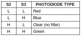 S2 and S3 pins are select lines for photo-sensor.