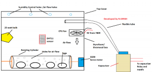 Incubator Using Arduino with Automatic Temperature and Humidity control