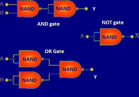 Various Logic Gates Using NAND gate