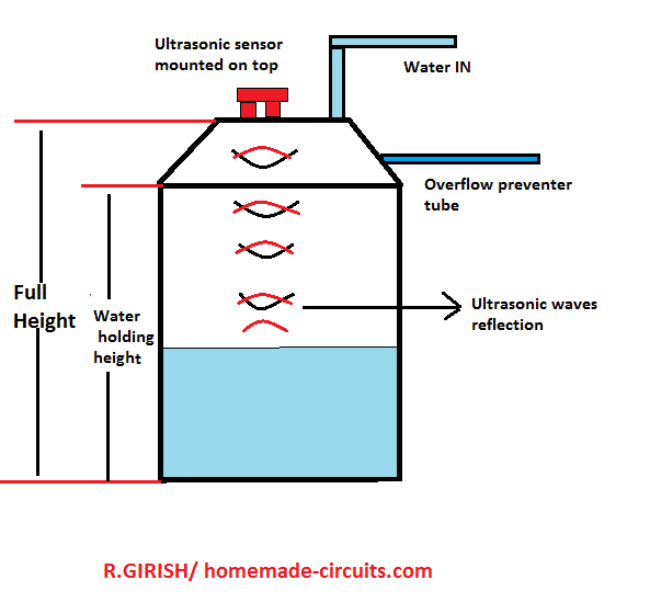 placing ultrasonic sensor in a water tank