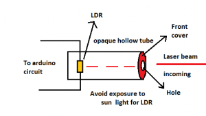 LDR mouting for vehicle speed detection