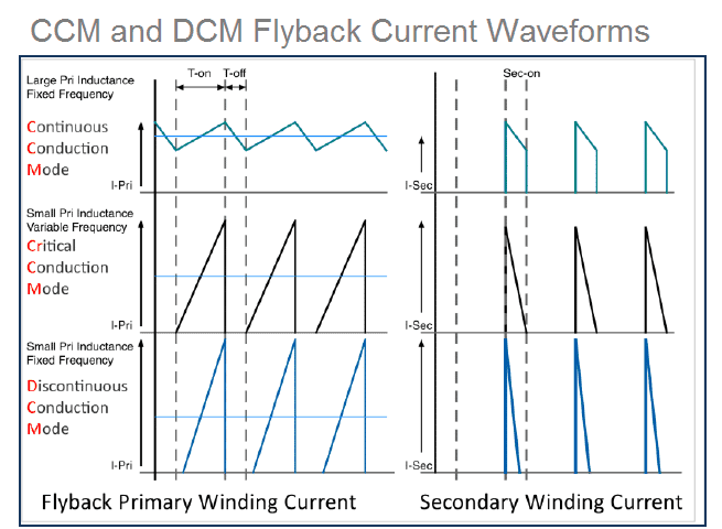 DCM CCM waveforms
