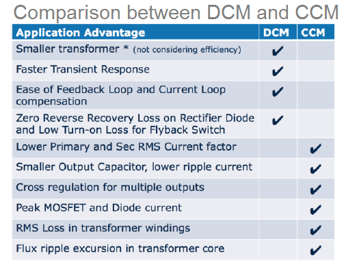 comparing DCM vs CCM modes