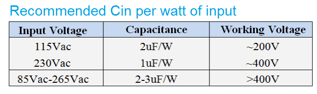 recommended Cin per watt input