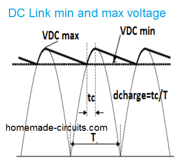 DC link capacitor minimum maximum voltage