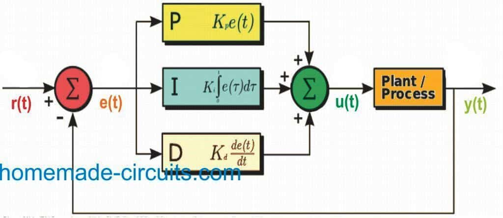 PID controller block diagram